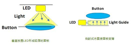 柔性印刷电路(FPC)使设计人员能够找到几种途径...