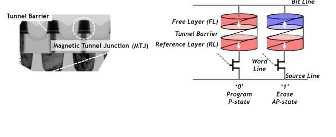 总结STT-MRAM高性能和耐久性