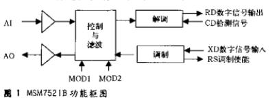 基于单片机和msm7512b芯片实现电话线数据传...