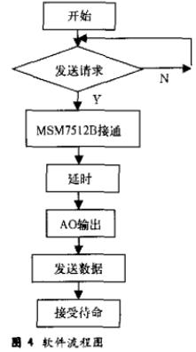 基于单片机和msm7512b芯片实现电话线数据传输接口设计