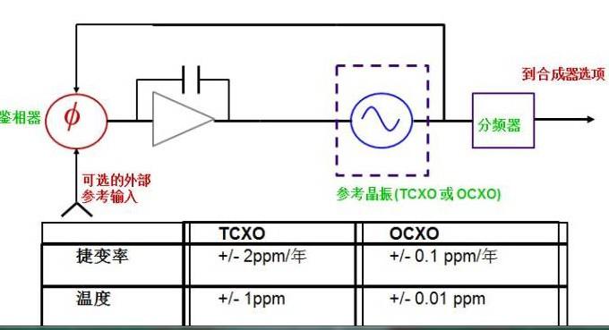 点频信号源由哪三部分组成?