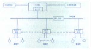 基于LPC2119微控制器设计实现高速公路隧道智能照明控制器的设计