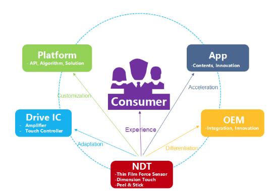 NDT推出创新PSG压感触控方案,开拓笔记本Touchpad交互新形态