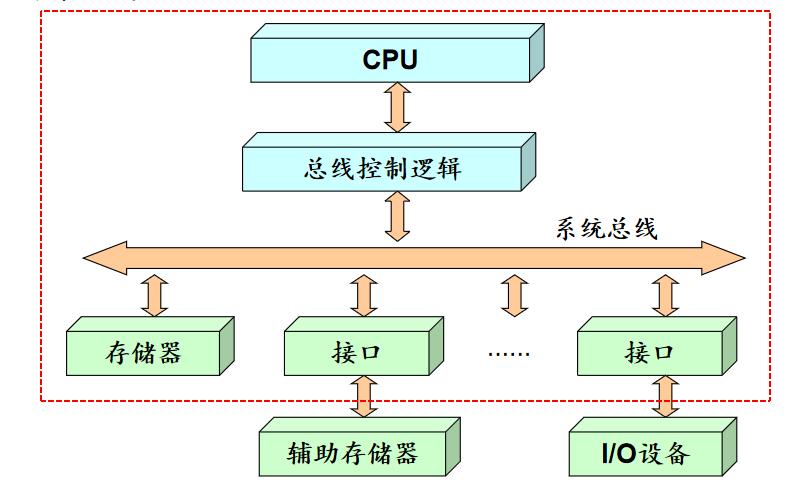 计算机的发展概述及常用的码制与微型计算机的工作过程详细说明