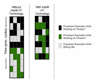 线程如何与CPU工作,为什么对系统性能至关重要