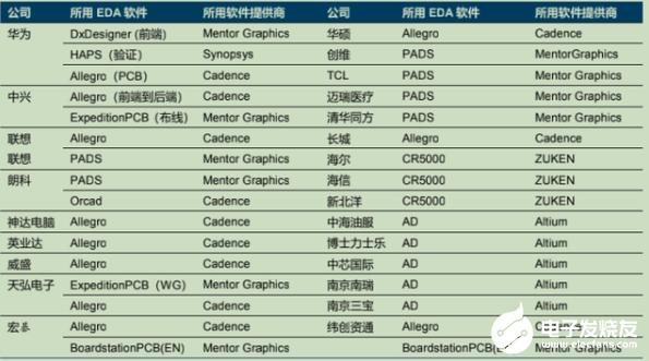芯片之母EDA:主宰4500亿全球半导体市场,国产率却不到5%