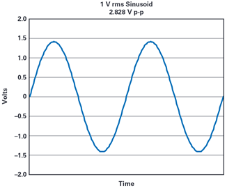 基于Vrms正弦電壓施加于1Ω電阻時的消耗功率曲線圖