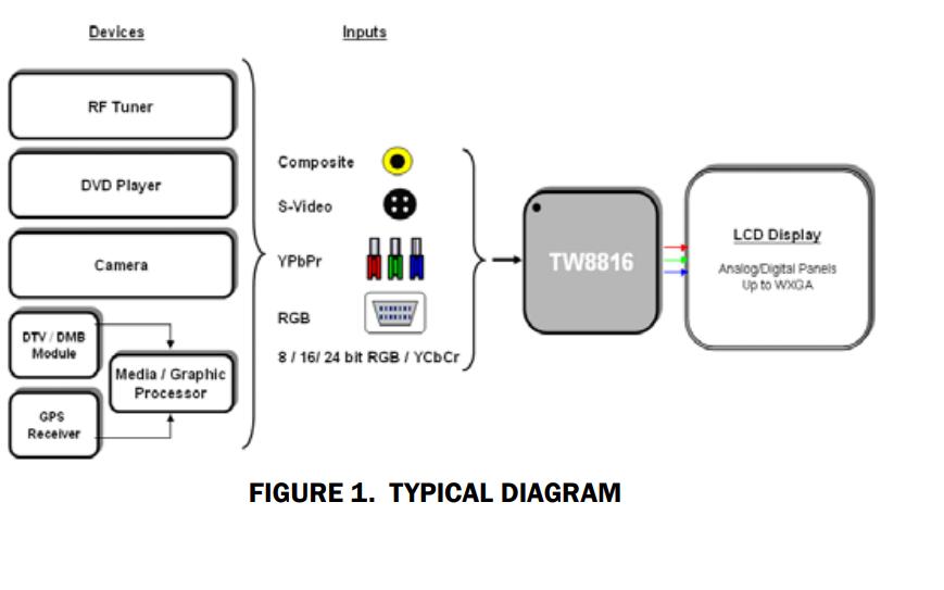 LCD平板处理器TW8816的数据手册免费下载