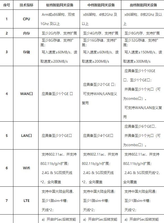 中國電信云公司依據自身業務需求,自研一整套SD-...