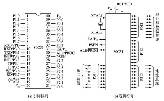 單片機的I/O介面電路的擴展