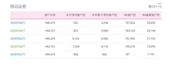5G手机芯片价格下半年有望下降 中国移动5月份净