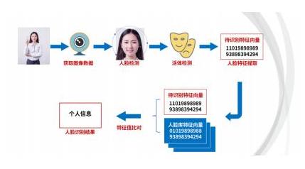 人脸识别:产品经理需要知道的算法通识