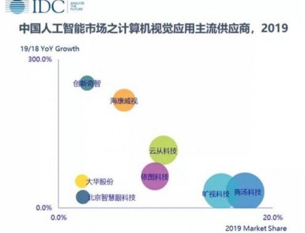 IDC:2019年全年中國計算機視覺應用市場達 1456.4 百萬美元