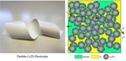 石墨烯可使陶瓷電解質韌性提高一倍,有助于將固態電池推向大眾市場