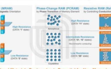 关于非易失性存储器MRAM两大优点的介绍