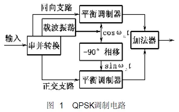 如何使用软件无线电实现QDPSK调制解调算法的硬件