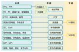 5G關鍵材料及零部件產業鏈分析
