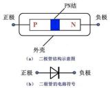 二极管为什么单向导电?