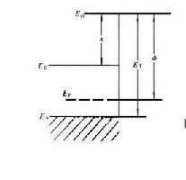 了解光電子器件的分類
