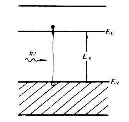 了解光电子器件的分类