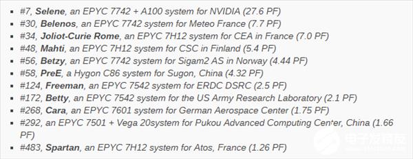 AMD Zen躋身最強超算世界第7!聯手NVIDIA安培加速卡