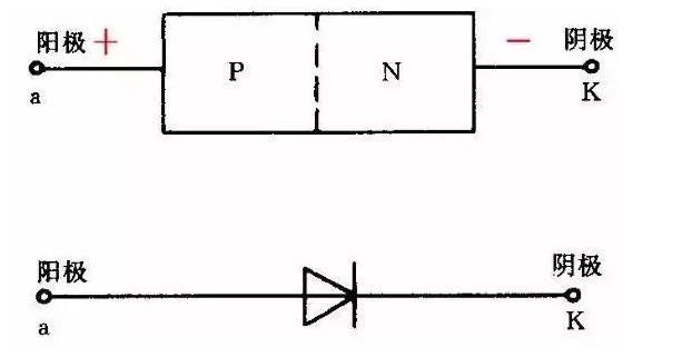 插件发光二极管具有单相导电的特性