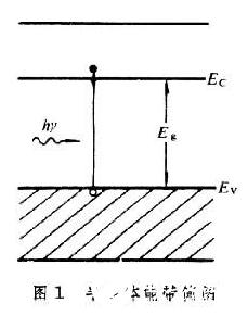 光電子器件的基本工作過程與應用種類分析