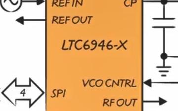 面向 RF 应用的低相位噪声频率合成器演示介绍