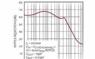 演示最大限度地减少线性稳压器输出中的开关稳压器残留物