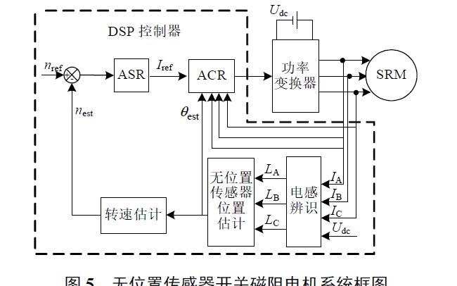 使用典型位置电感实现开关磁阻电机无位置传感器的控制策略说明