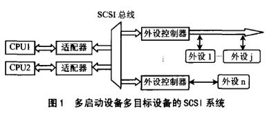 基於SCSI匯流排控制器和單片機實現圖像數據採集系統的設計