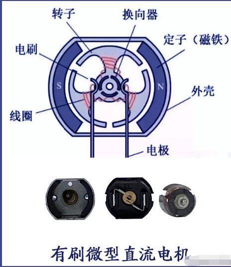 有刷直流微型電機和無刷電機的區別
