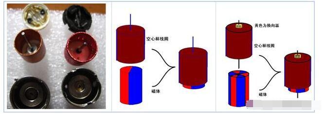 空心杯微型電機的結構