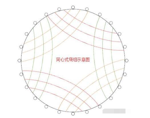 微型電機常見的繞組方式