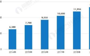 汽车后市场规模增长趋势强劲,数字化升级万事俱备不欠东风