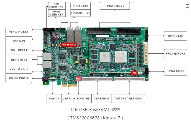 C66x+FPGA评估板推荐