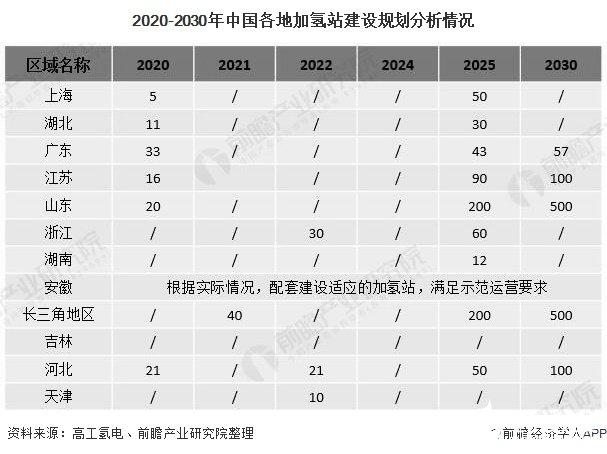 2020-2030年中国各地加氢站建设规划分析情况