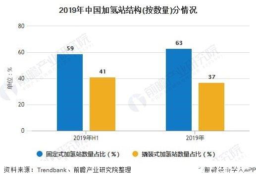 2019年中国加氢站结构(按数量)分情况