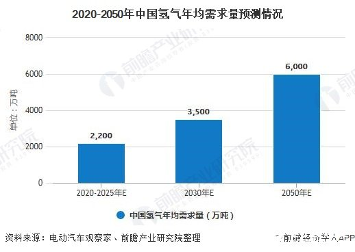 2020-2050年中国氢气年均需求量预测情况
