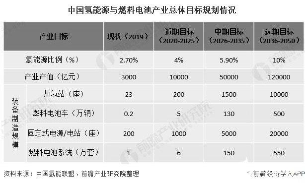 中国氢能源与燃料电池产业总体目标规划情况