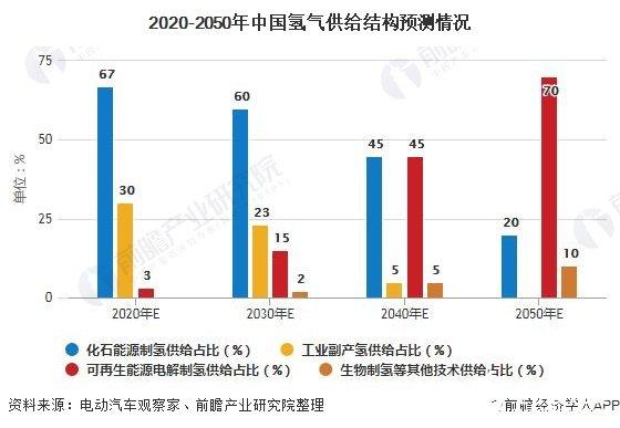2020-2050年中国氢气供给结构预测情况