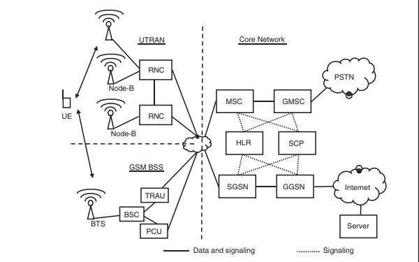 3G和4G及其他技术将网络设备和网络结合在一起的资料详细概述