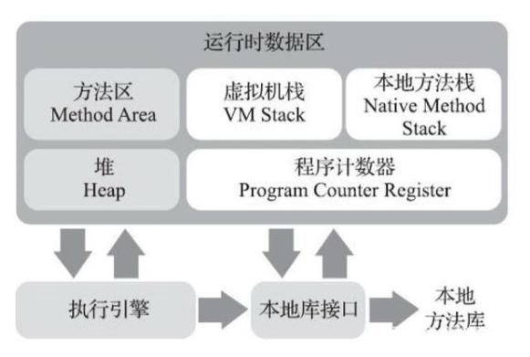 Java:JVM虚拟机的入门知识