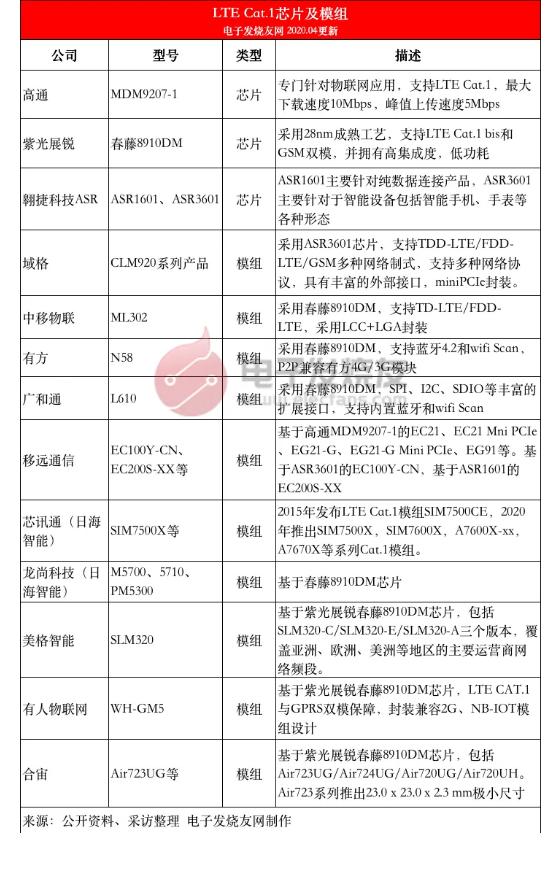 社区公告-移动,电信,联通运营商禁令来袭,2G退网!全力NB-IoT和CAT.1risc-v单片机中文社区(3)