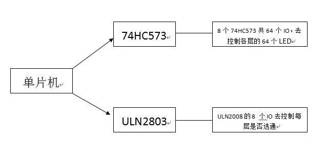 ULN2803与单片机连接的方法