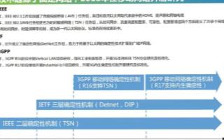 網絡確定性技術研究面臨諸多挑戰,中國移動在局域場景下不斷完善