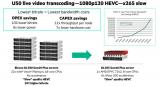低比特率高品质ABR视频实时转码(HPE 参考架构)