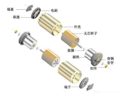 什麼是微型無芯直流電機