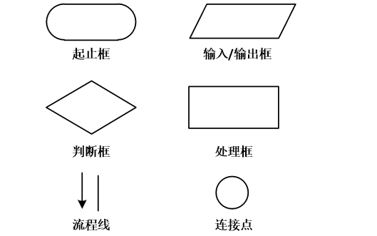 C语言流程控制的详细资料概述