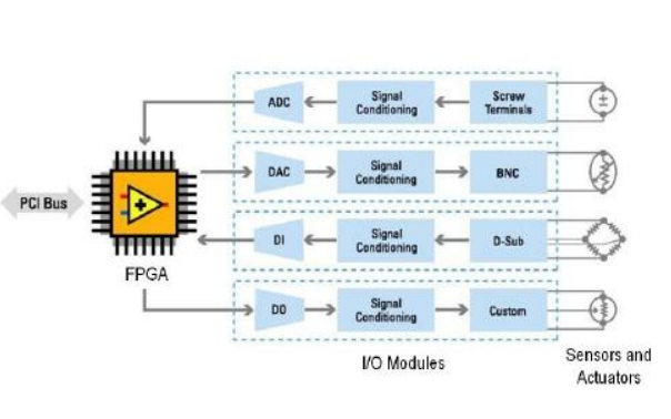 LabVIEW高性能FPGA开发者指南之优化LabVIEW RIO应用程序的推荐方法